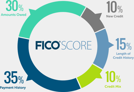 FICO Score key factors