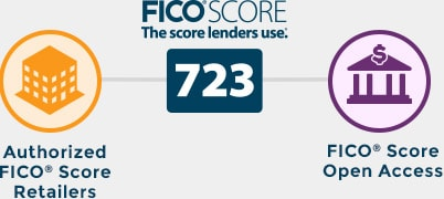 where to get your fico scores