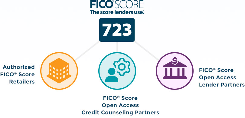 Where to get FICO Scores